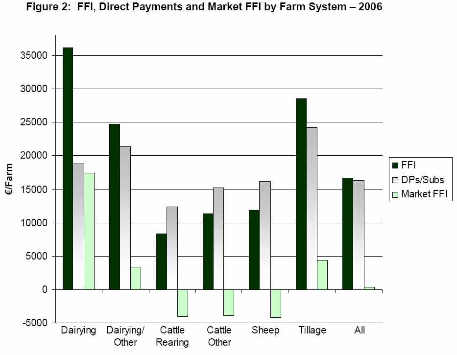 Importance of direct payments in Irish farm income by farming system