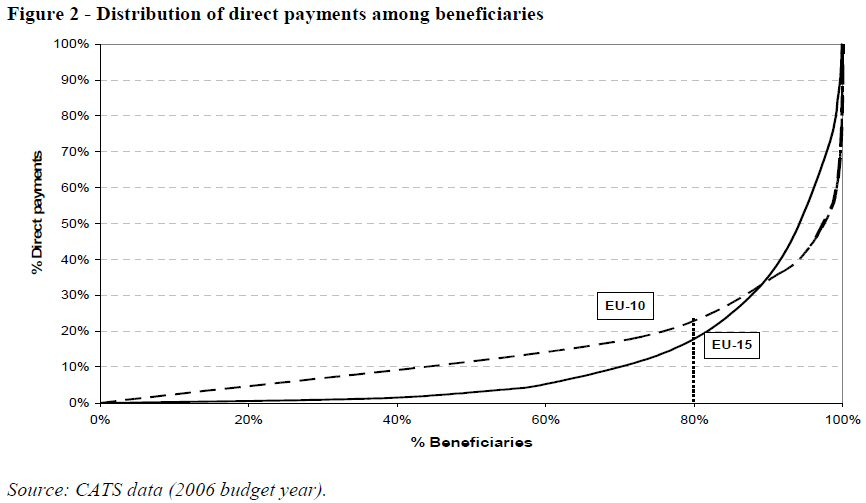 Distribution of direct payments among beneficiaries
