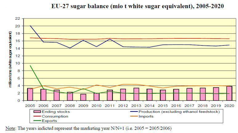 EU projected sugar market balances to 2020