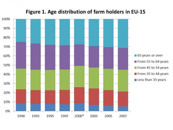 Ageing Farmers In Us Another Cup Of Coffee