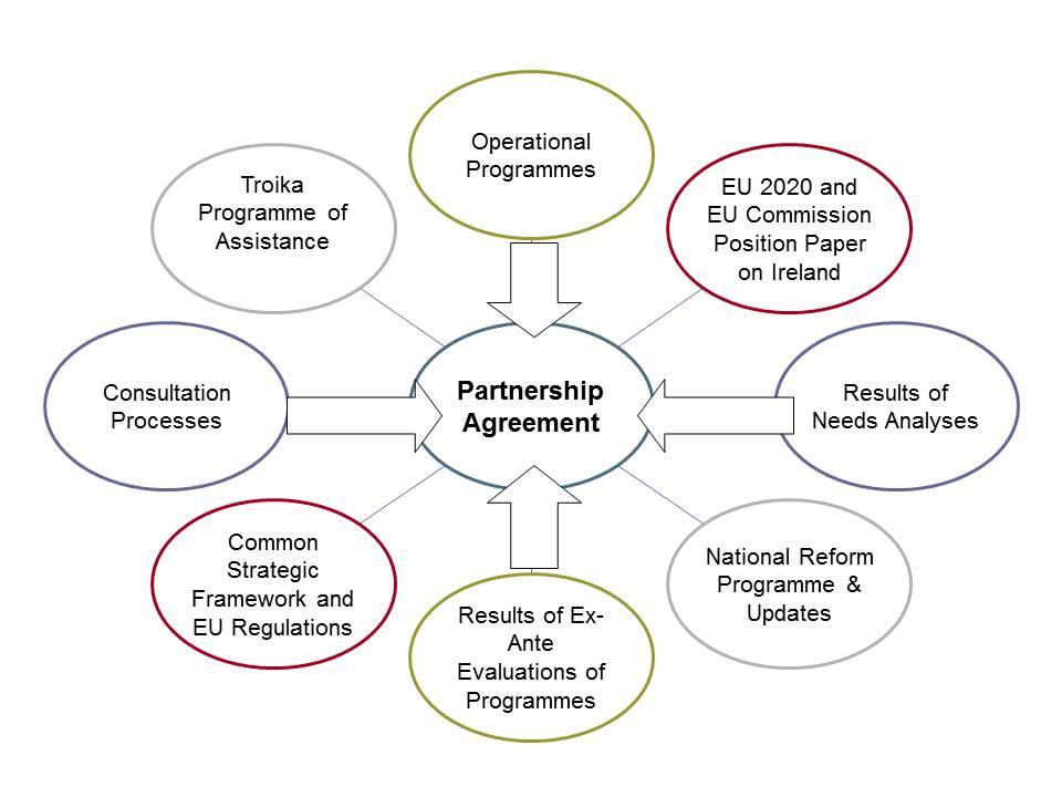 The Timeline For Rural Development Programming Cap Reform