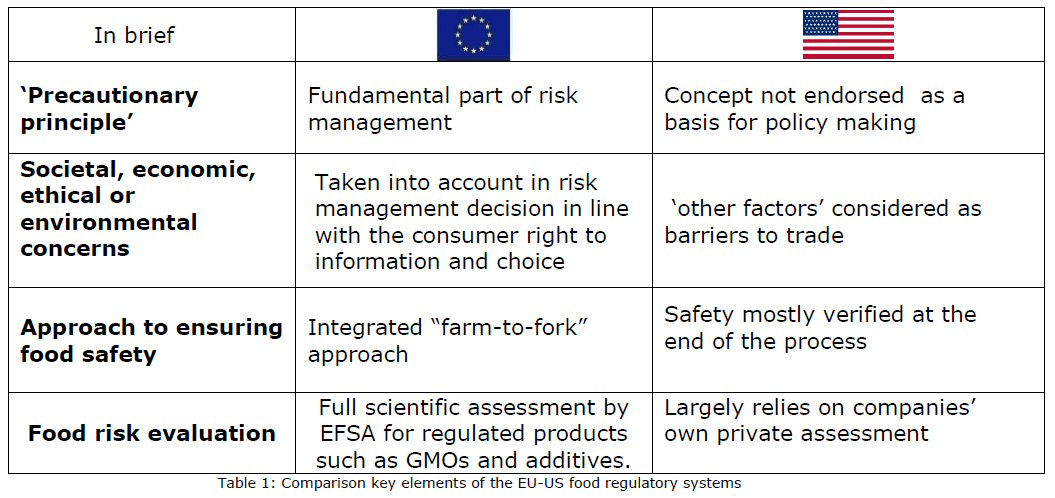 Food Safety In The Us Eu Ttip Negotiations Cap Reform