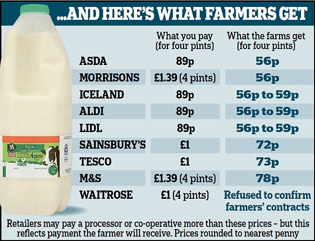 How Much Does A Gallon Of Gas Cost >> The UK milk 'crisis' – fact or fiction? | CAP Reform