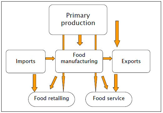 Food Production Services Iowa
