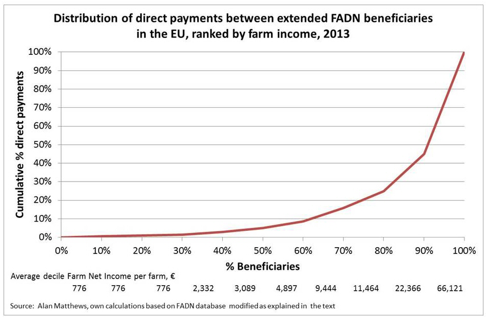 Focus on the distribution of direct payments – CAP Reform