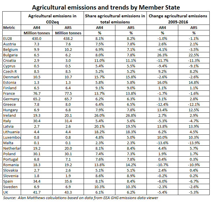 The GHG emissions challenge for agriculture – CAP Reform